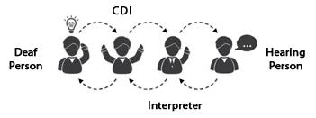 Interpreter 4-1-1: Certified Deaf Interpreters Explained