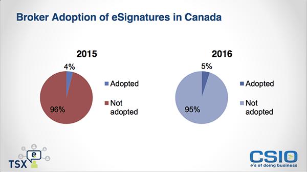 Broker Adoption of eSignatures in Canada