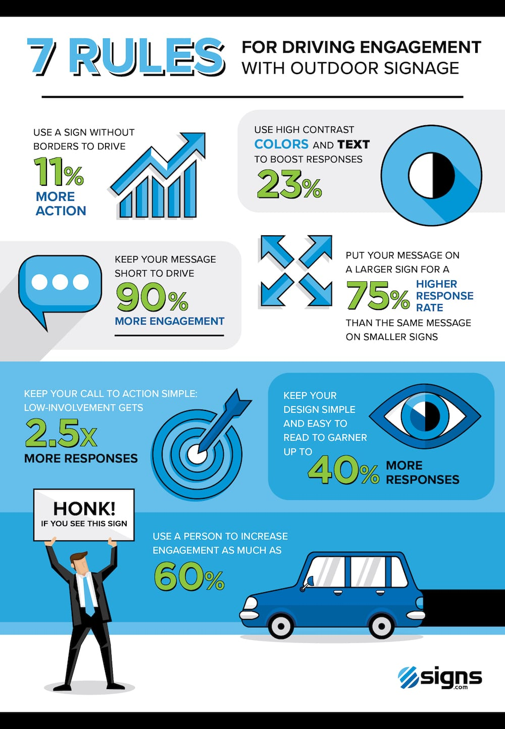 Infographic showing the 7 rules for driving engagement with outdoor signage.