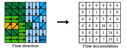 calcul de l'accumulation d'écoulement