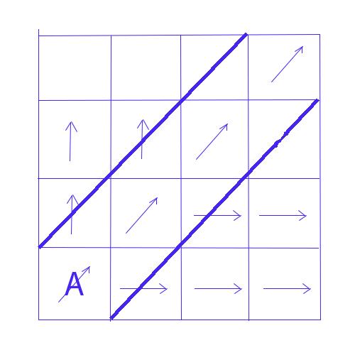 scéma d'un écoulement parallèle