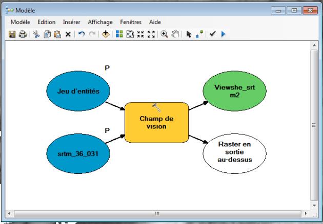 parametres du modele