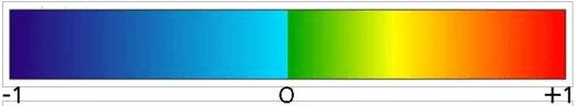 colormap pour affichage du ndvi