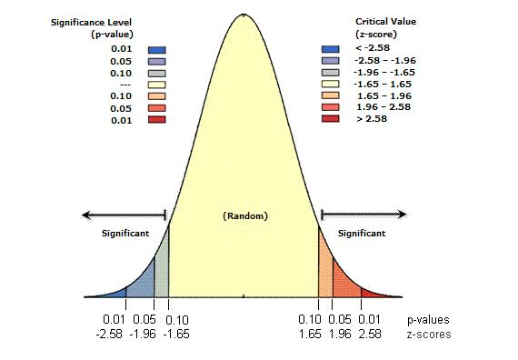 relation entre la -value et le z-score de la méthode hot spotr