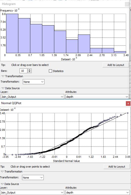 distribution biaisée à gauche