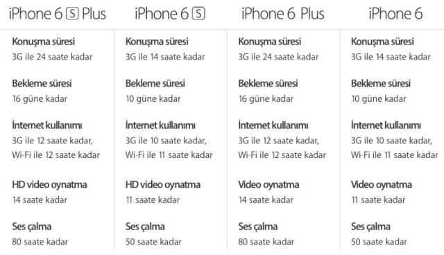 Sihirli elma hangi iphone 6 plus degerlendirme X
