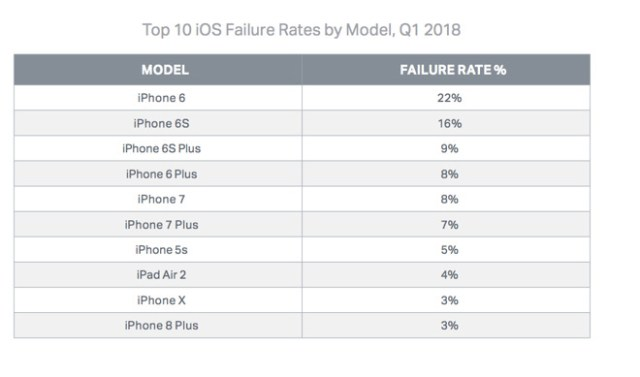 iOS Cihazları Arıza Oranı