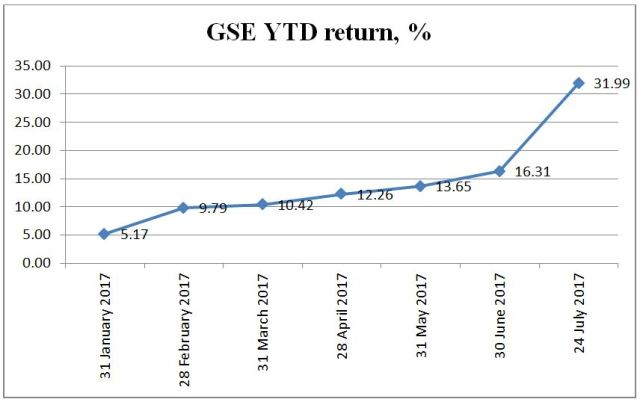 GSE return 2017