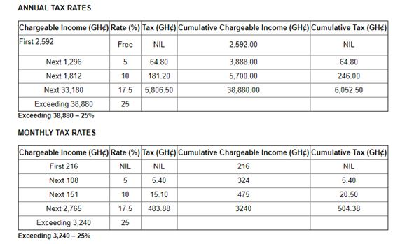 personal pension _income tax rates in ghana