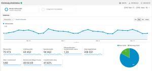 Google Analytics nyitó oldal