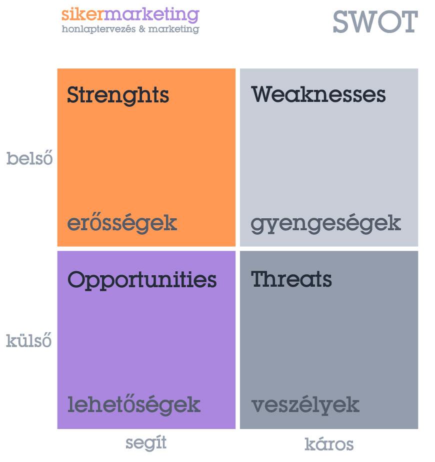 SWOT analízis, SWOT elemzés mátrix
