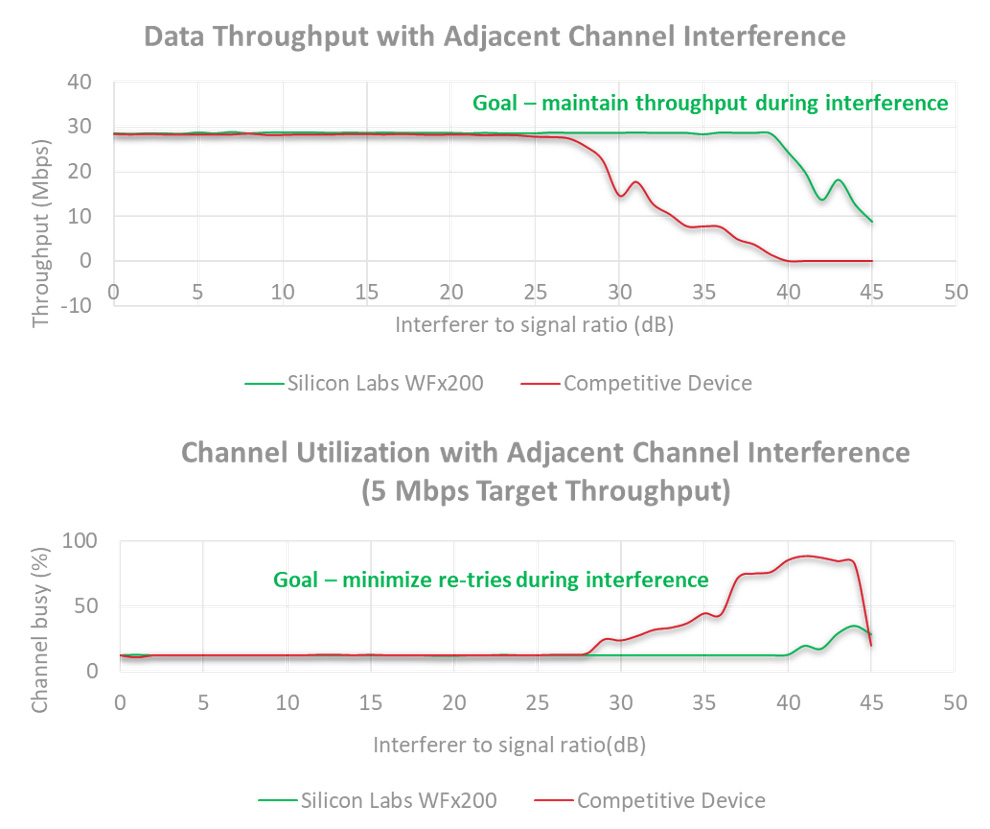 hight resolution of most reliable wi fi for iot under variety of environments