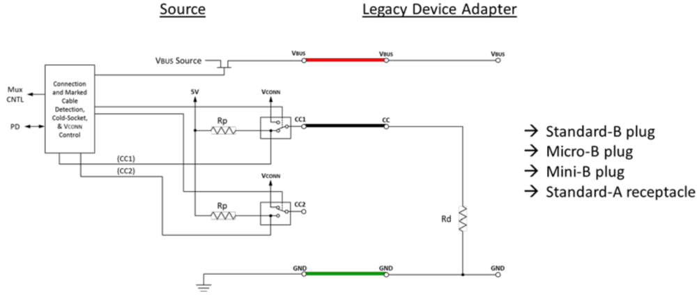 medium resolution of after connecting the legacy device to the type c source through the adapter the source can detect the pull down on the cc pin because of rd