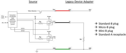 small resolution of after connecting the legacy device to the type c source through the adapter the source can detect the pull down on the cc pin because of rd
