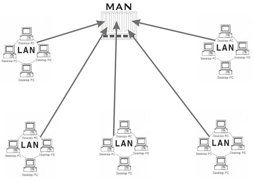 Diagram MAN Metropolitan Area Network