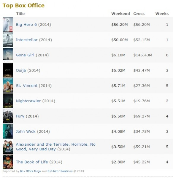box office 10 nov