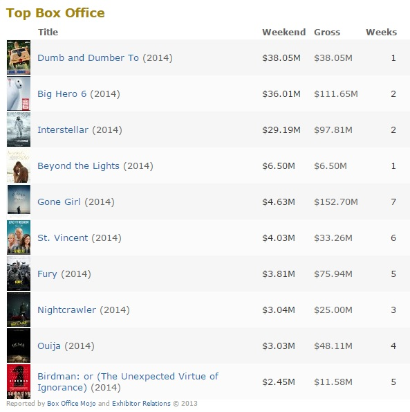 box office 17 nov