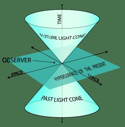 cono de luz