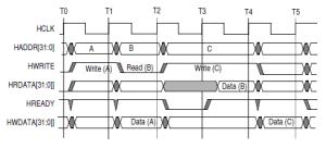 MIPSfpga и SDRAM. Часть 2