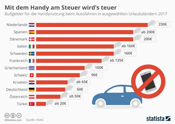Fines for mobile phone use at the wheel in Europe (graphic: Statista)