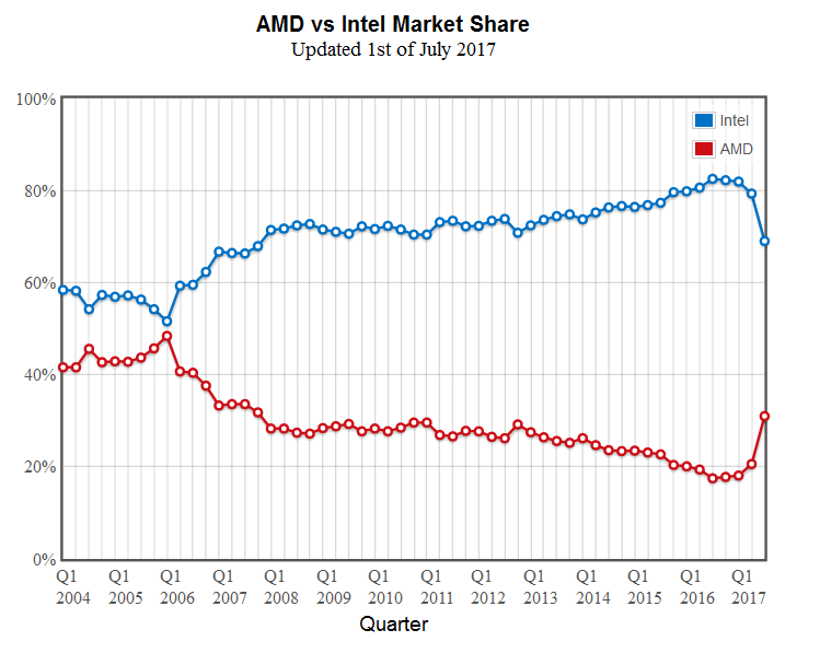 Part de marché processeurs Intel et AMD entre 2004 et 2017