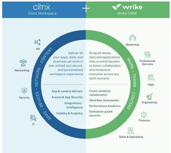 Citrix Wrike combinaison