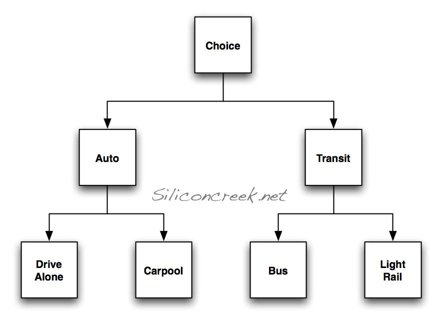 Travel Demand Modeling 101 Part 1: Terminology