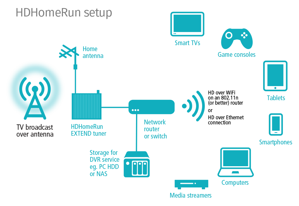 home media server wiring diagram lg window ac hdhomerun extend silicon dust connection