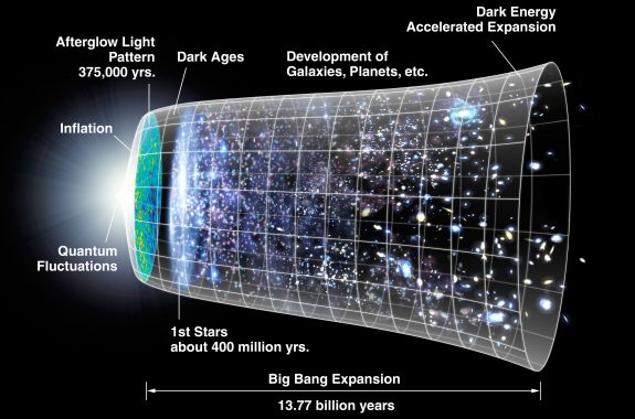 Timeline of the metric expansion of space