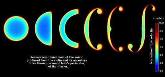 """""""f"""" Holes / Sound Holes Evolution"""
