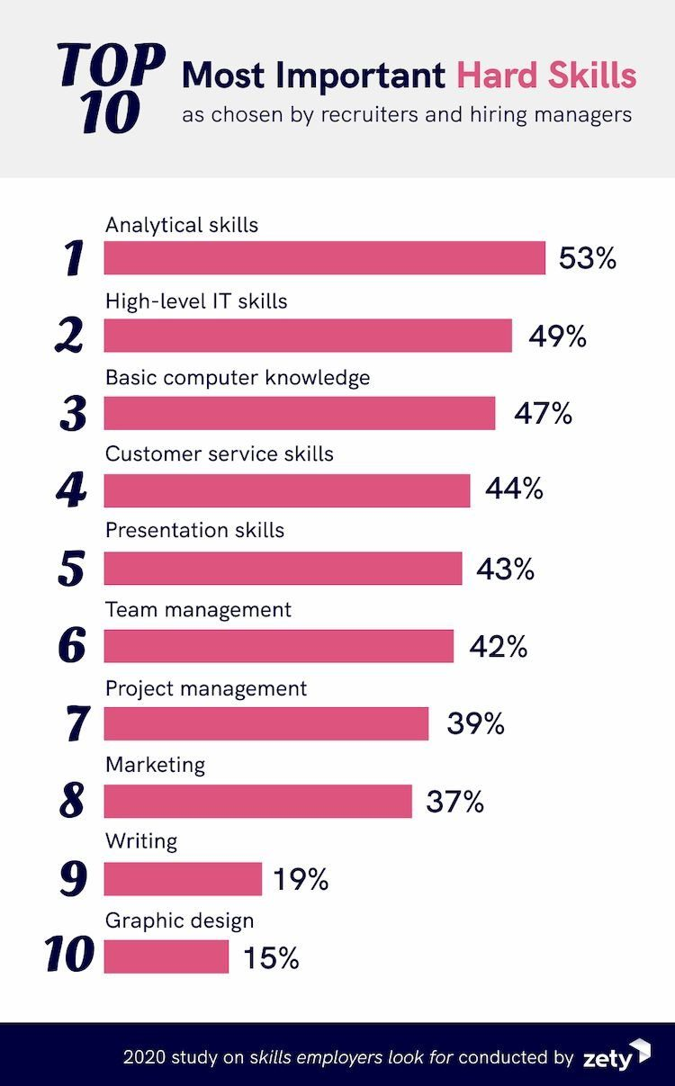 Zety infographic showing 10 top hard skills for 2021.
