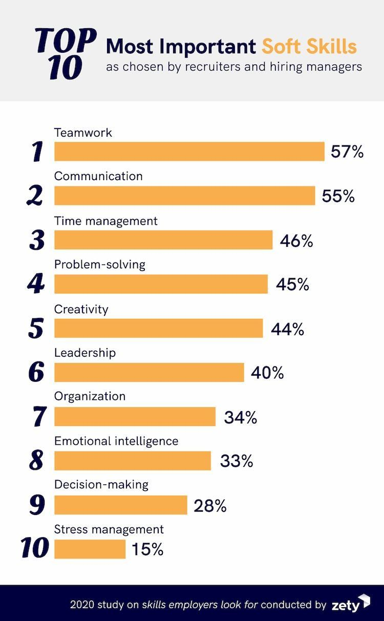 Zety infographic showing 10 top soft skills for 2021.
