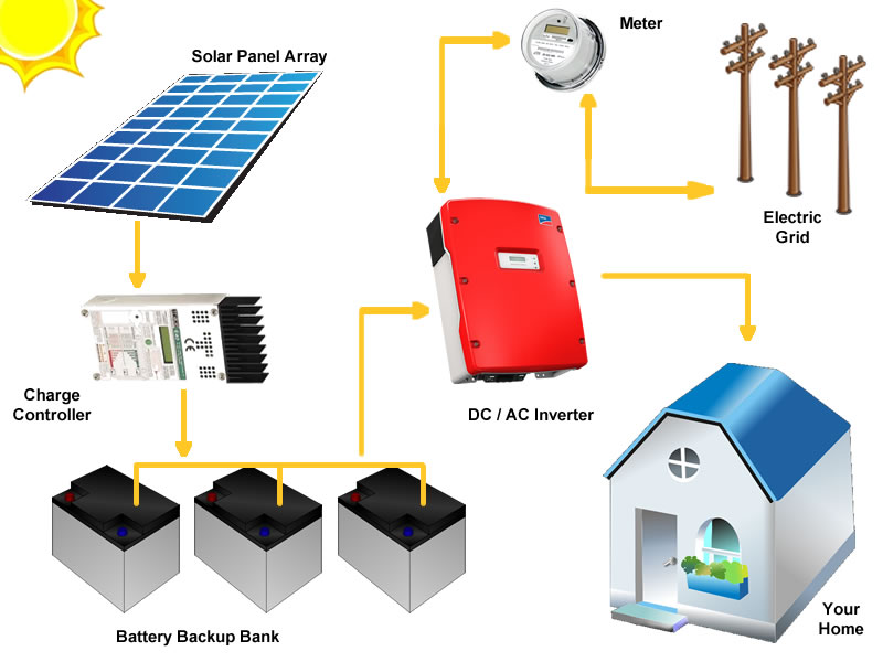 solar panel array wiring diagram switch receptacle combo for a socket bo doityourself take the first step towards unlimited energy silicon grid tie system with battery backup can help you world shop