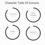 Character traits for business success
