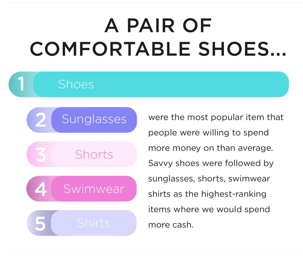 Most people pack a pair of comfortable shoes