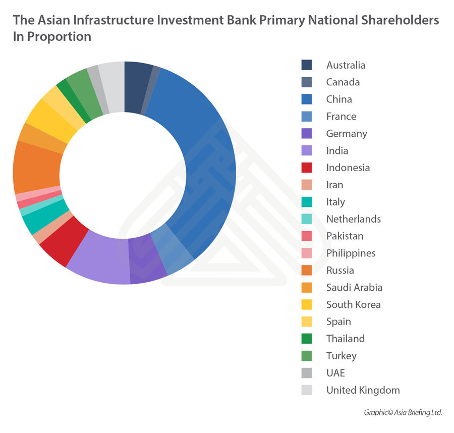Asian Infrastructure Investment Bank Primary National Shareholders in Proportion