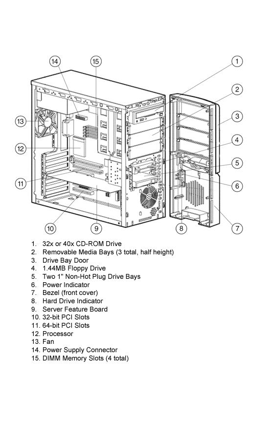 HP Proliant ML330 G1 Quickspecs