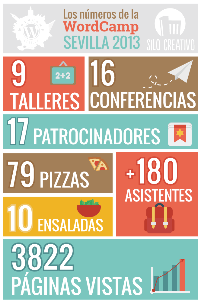 infografia-wordcamp