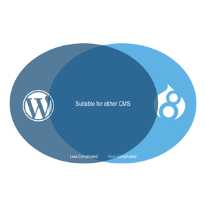 Similitudes entre WordPress y Drupal