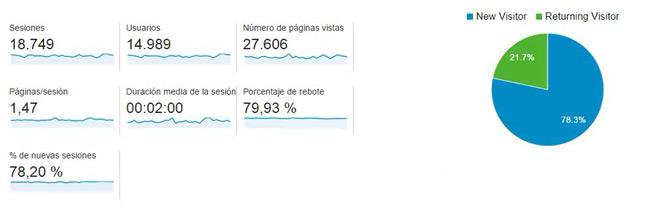 Metricas en Google Analytics