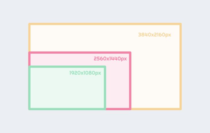 tipos de resolucion de pantalla en monitores