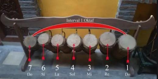 Gambar terkait dengan alat musik Simalungun
