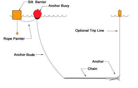 floating sediment curtain turbidity