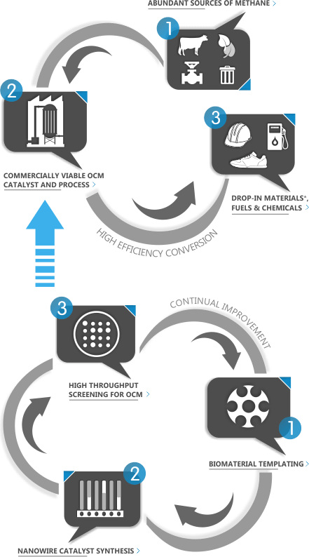 Siluria's scalable OCM process technology is designed to