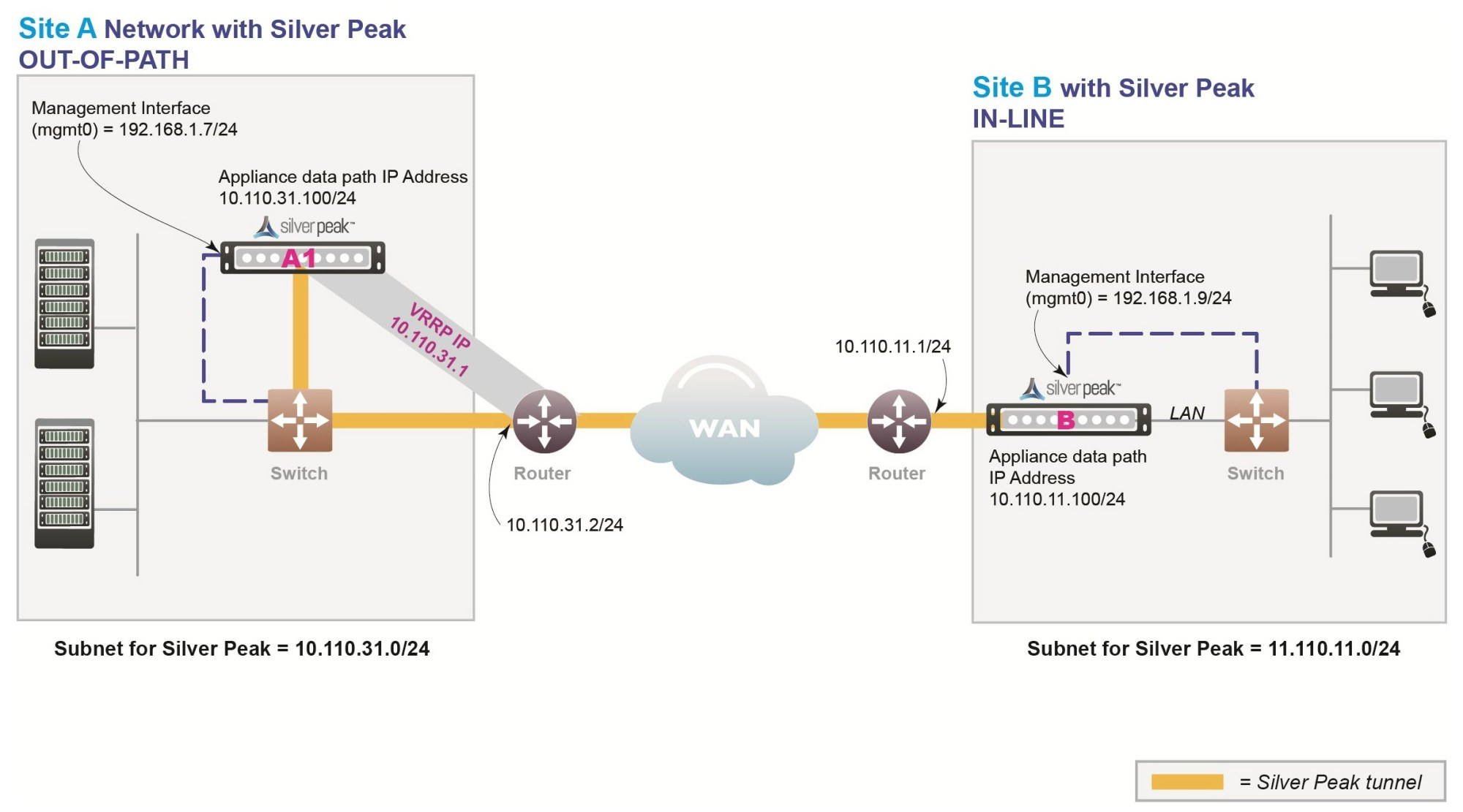 hight resolution of vrrp peering to a wan router diagram