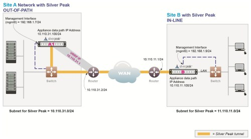 small resolution of vrrp peering to a wan router diagram