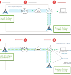 route policy determined by business intent overlay subnet sharing [ 1006 x 788 Pixel ]