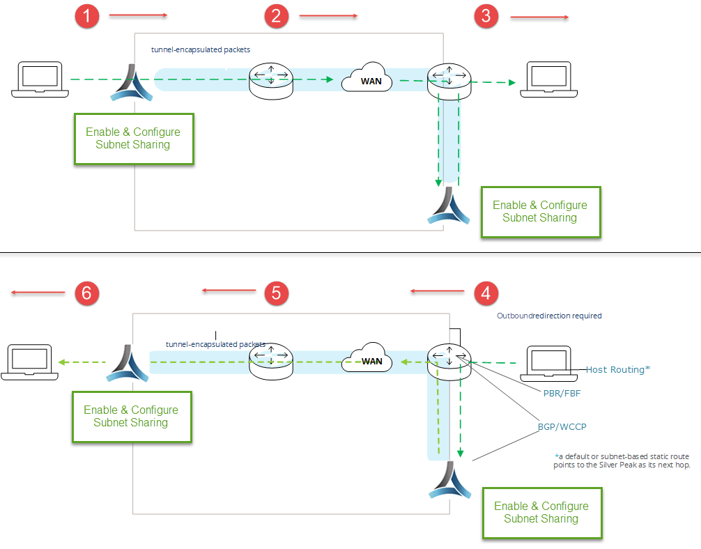 hight resolution of route policy determined by business intent overlay subnet sharing