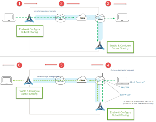 small resolution of route policy determined by business intent overlay subnet sharing