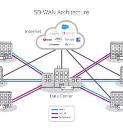 users to any application whether hosted in the data center or in the cloud across any wan transport service including broadband internet services  [ 1296 x 907 Pixel ]